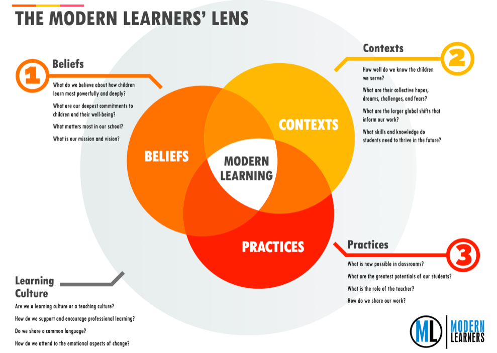 Image result for modern learners lens