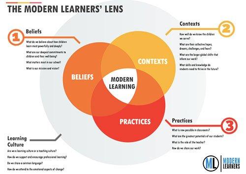 Modern-Learners-Lens-thumbnail