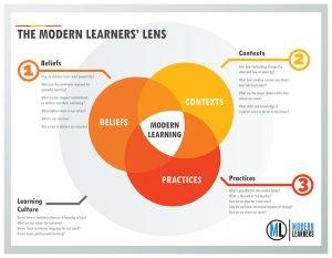 Modern Learners Lens